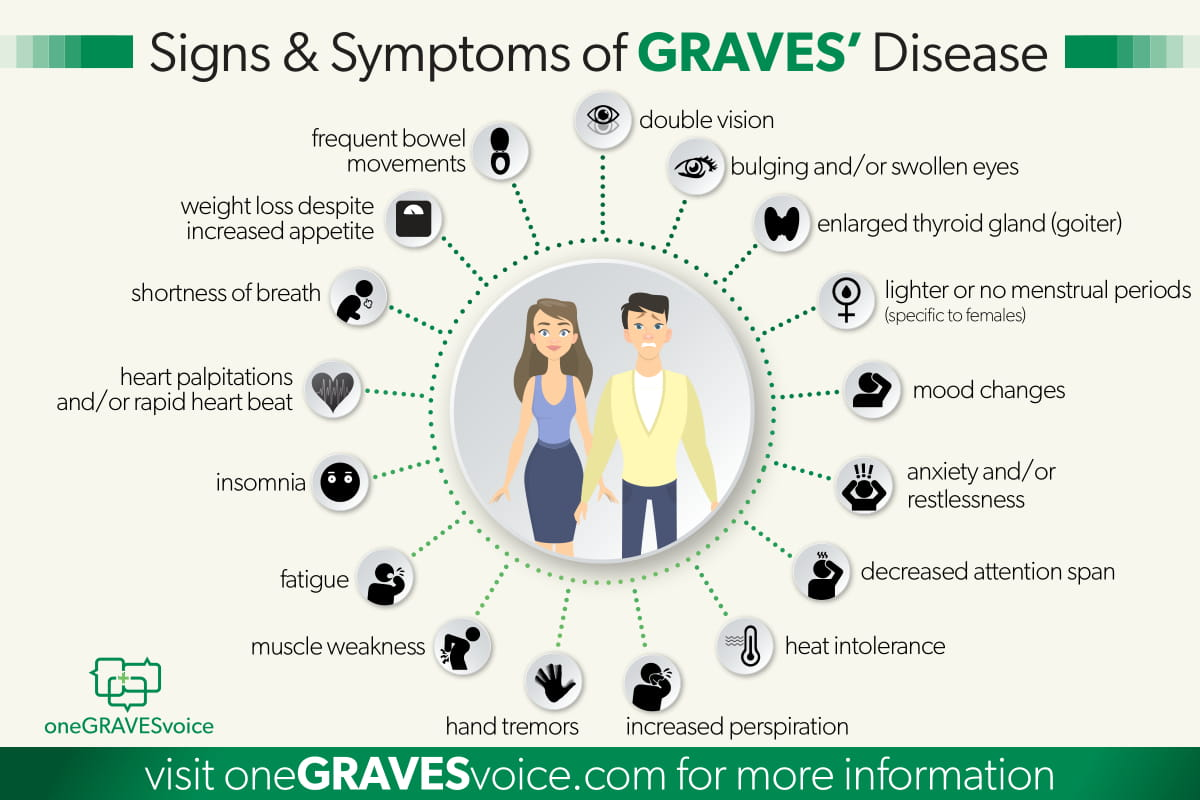 Signs Symptoms Of Graves Disease Onegravesvoice